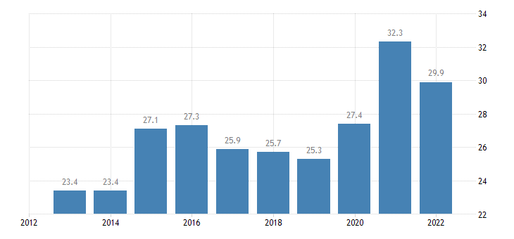 france private sector debt debt securities non financial corporations non consolidated eurostat data