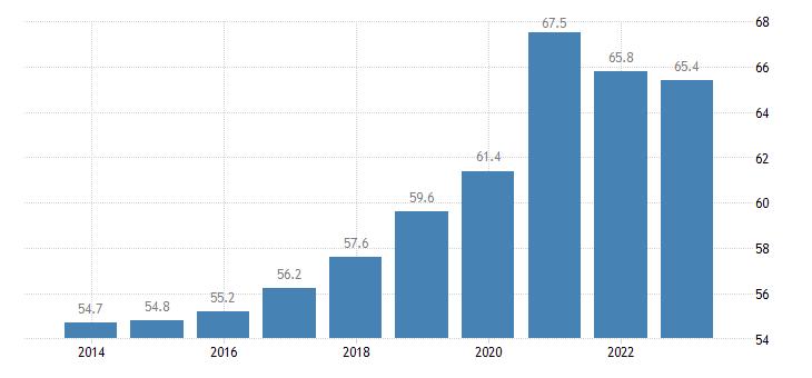 france private sector debt loans households eurostat data