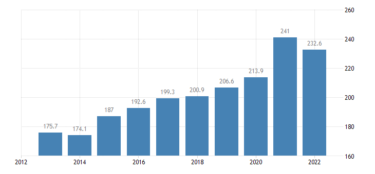 france private sector debt non consolidated eurostat data