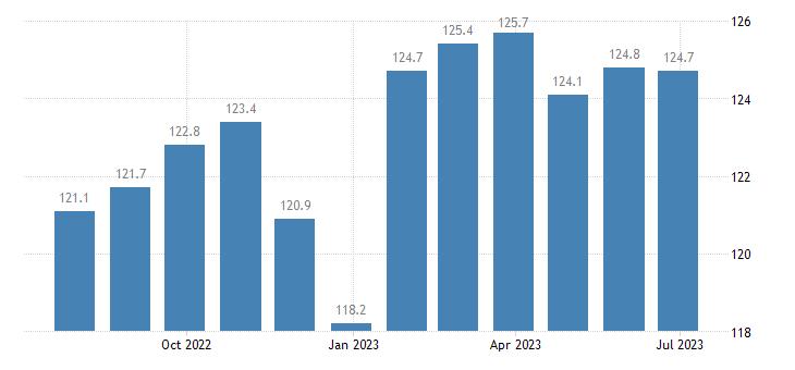 france producer prices in industry distilling rectifying blending of spirits eurostat data
