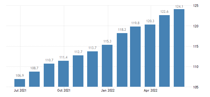 france producer prices in industry manufacture of paints varnishes similar coatings printing ink mastics eurostat data