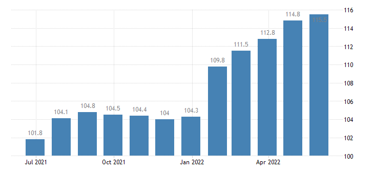 france producer prices in industry manufacture of paper stationery eurostat data