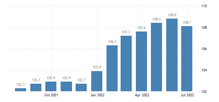 france producer prices in industry manufacture of perfumes toilet preparations eurostat data