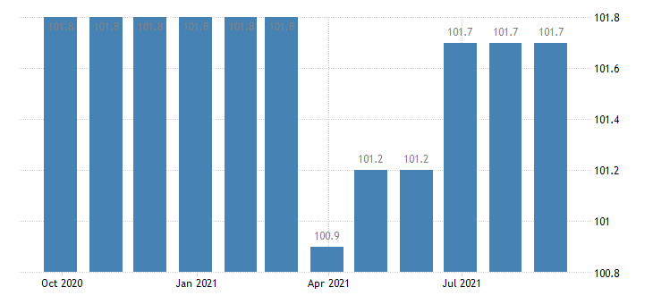 france producer prices in industry manufacture of plastics rubber machinery eurostat data
