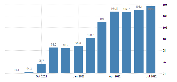 france producer prices in industry manufacture of sugar eurostat data