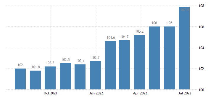 france producer prices in industry manufacture of transport equipment n e c eurostat data