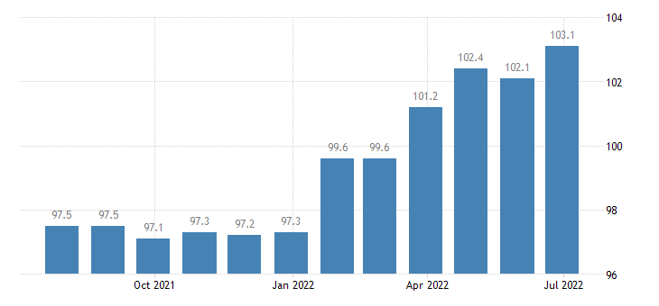 france producer prices in industry manufacture processing of other glass including technical glassware eurostat data