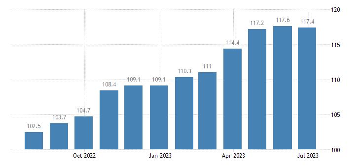 france producer prices in industry other processing preserving of fruit vegetables eurostat data