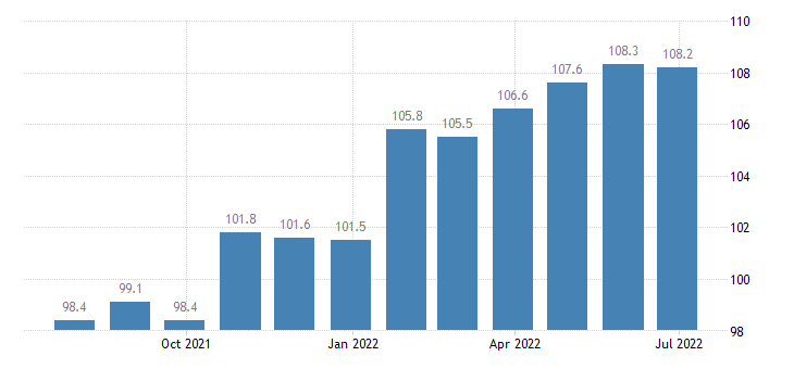 france producer prices in industry printing service activities related to printing eurostat data