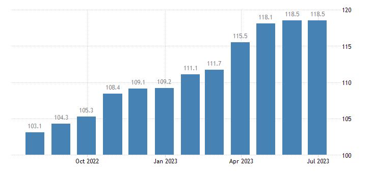 france producer prices in industry processing preserving of fruit vegetables eurostat data
