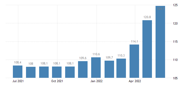 france producer prices in industry processing preserving of meat production of meat products eurostat data