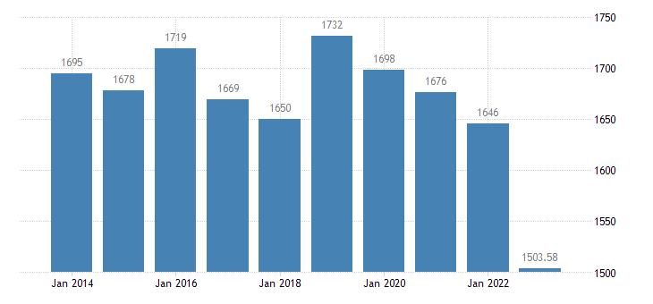 france production of meat poultry eurostat data