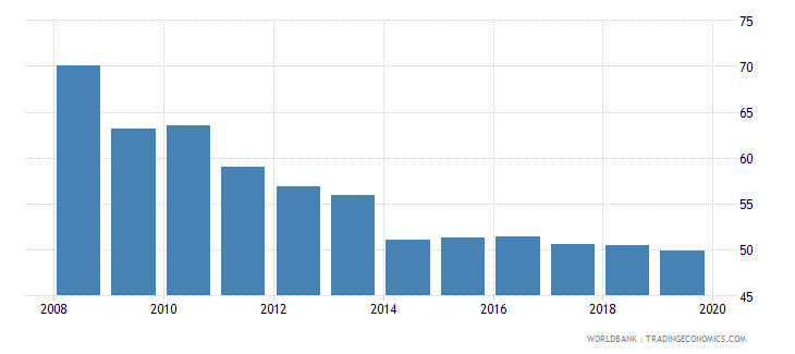 france provisions to nonperforming loans percent wb data