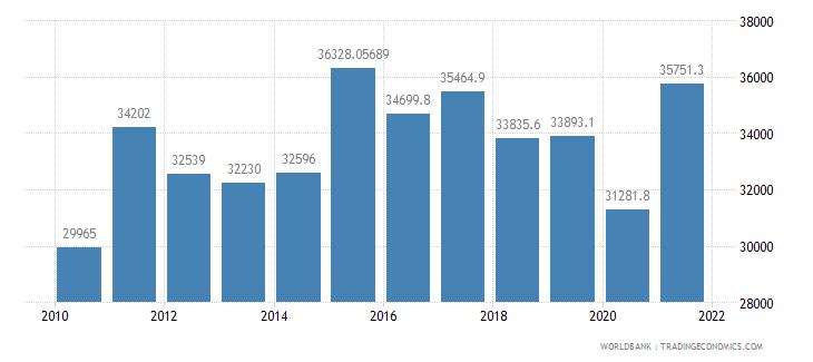 france railways goods transported million ton km wb data