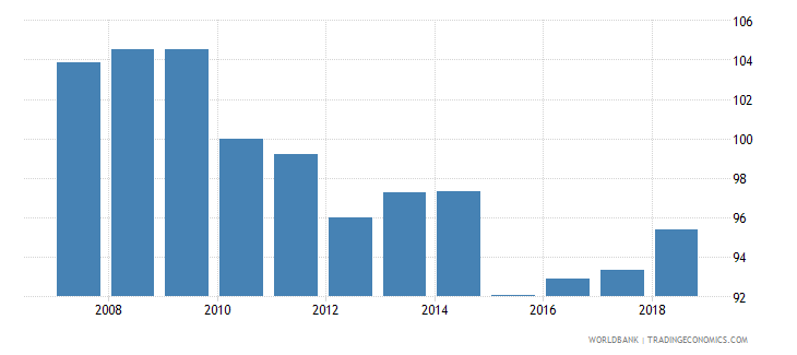france real effective exchange rate wb data