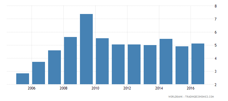 france real interest rate percent wb data