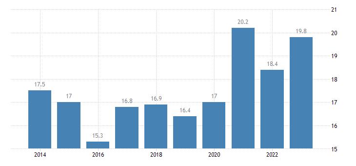 france relative median at risk of poverty risk gap less than 18 years eurostat data