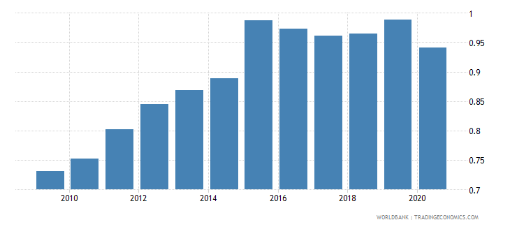 france remittance inflows to gdp percent wb data