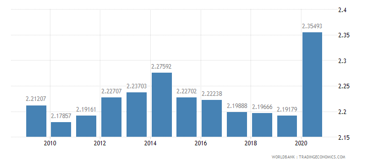 france research and development expenditure percent of gdp wb data