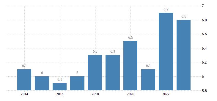 france residential construction eurostat data