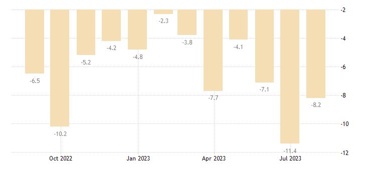 france retail confidence indicator eurostat data