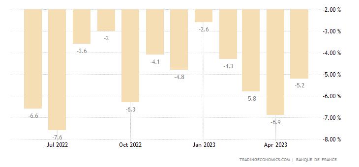 France Retail Sales YoY