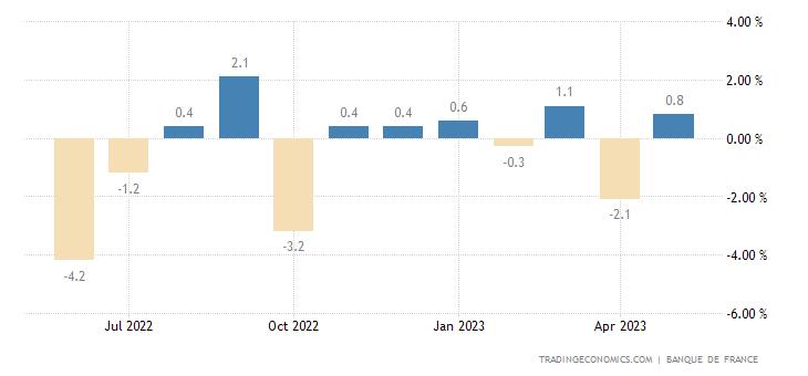 France Retail Sales MoM