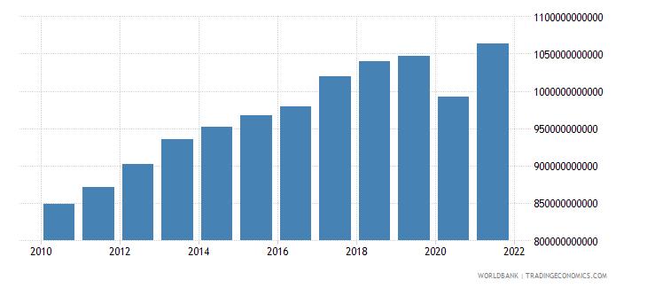france revenue excluding grants current lcu wb data