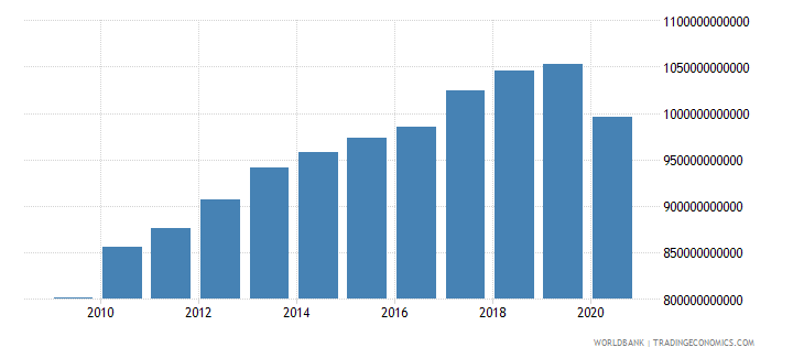 france revenue excluding grants current lcu wb data
