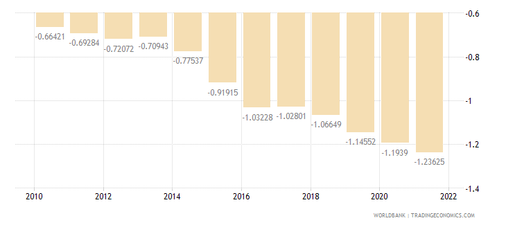 france rural population growth annual percent wb data