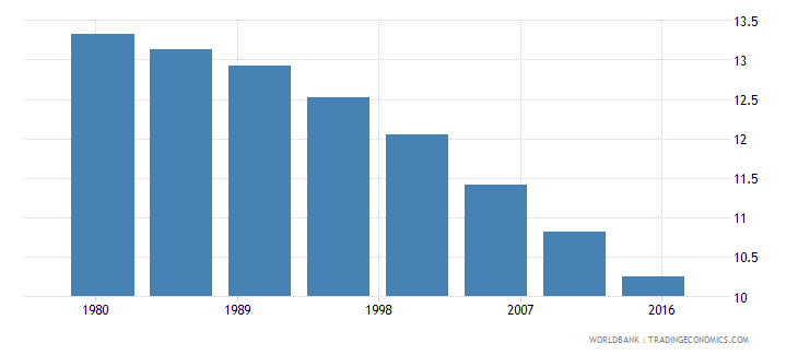 france rural population male percent of total wb data