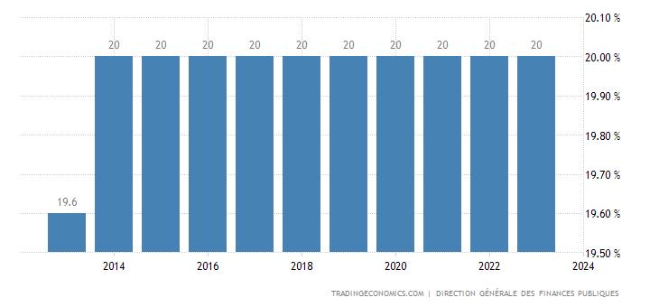 France Sales Tax Rate - VAT