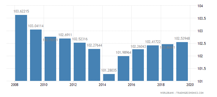 france school enrollment primary percent gross wb data
