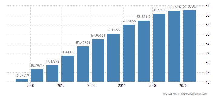 france school enrollment tertiary male percent gross wb data