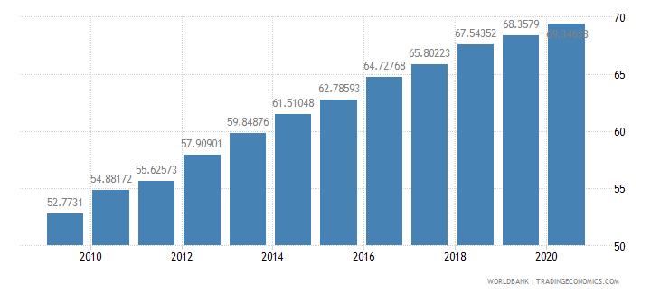 france school enrollment tertiary percent gross wb data