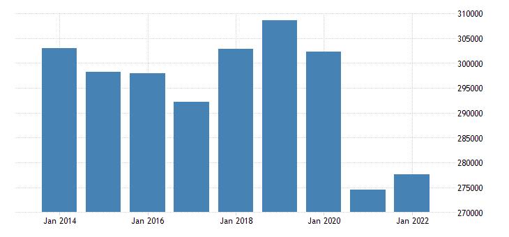 france sea transport of goods eurostat data