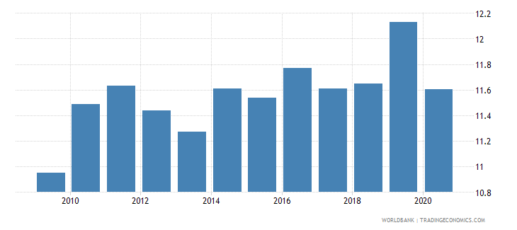 france self employed total percent of total employed wb data