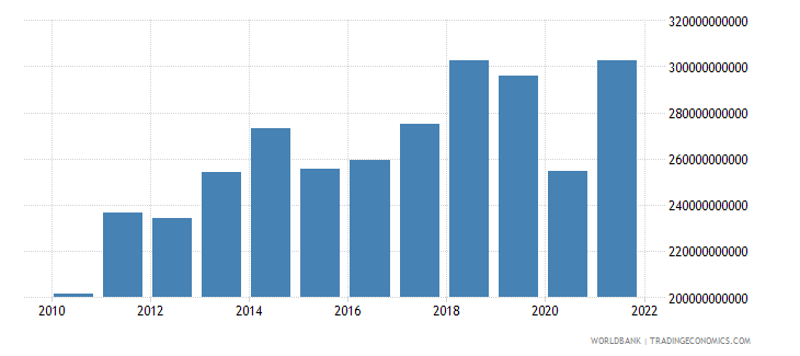 france service exports bop us dollar wb data