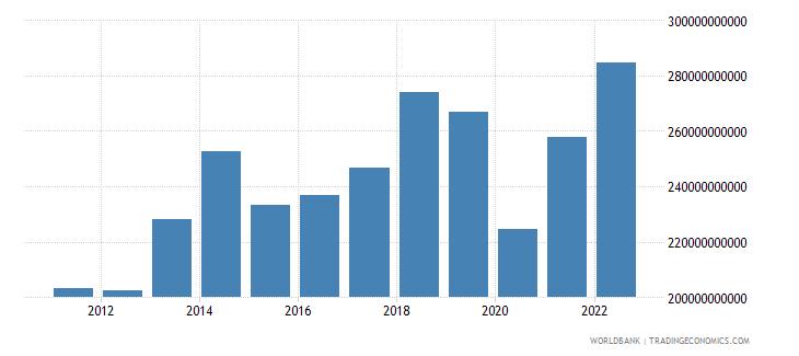 france service imports bop us dollar wb data