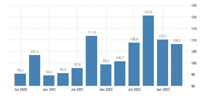 france service producer prices accommodation eurostat data