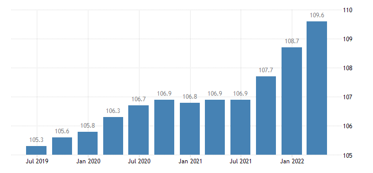 france service producer prices food beverage service activities eurostat data