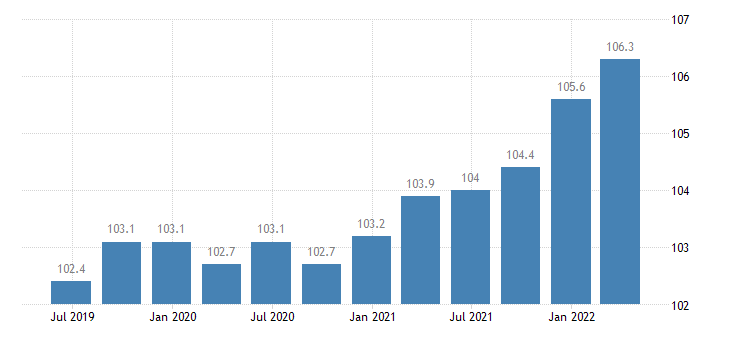 france service producer prices legal accounting management consultancy activities eurostat data