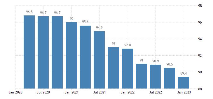 france service producer prices telecommunications eurostat data