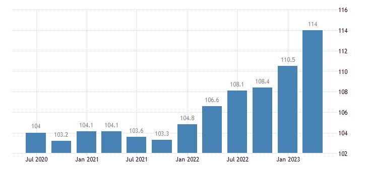 france service producer prices warehousing storage eurostat data