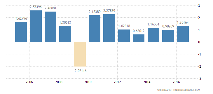 france services etc  value added annual percent growth wb data