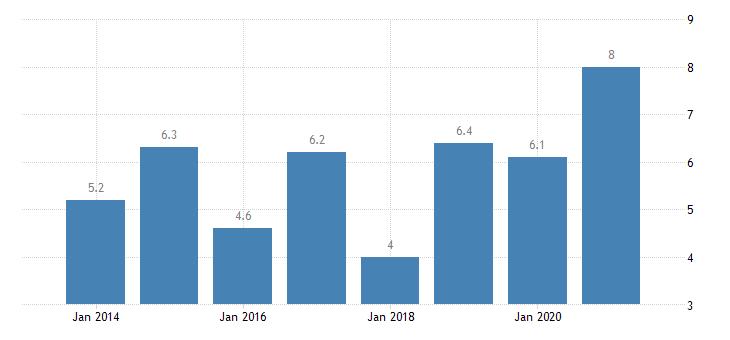 france severe housing deprivation rate tenant rent at market price eurostat data