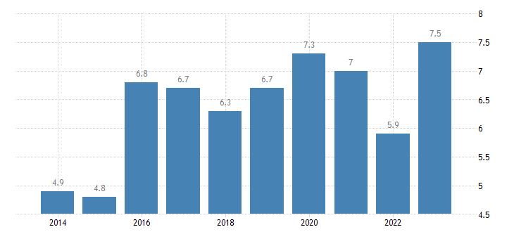 france severe material deprivation rate eurostat data