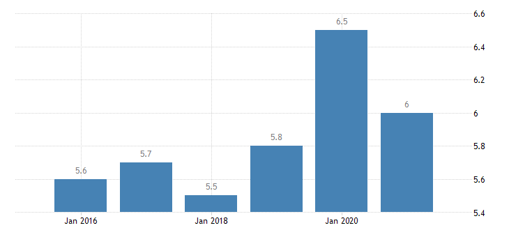 france severe material deprivation rate males eurostat data