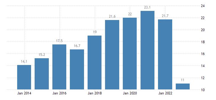 france share of enterprises turnover on e commerce medium enterprises 50 249 persons employed without financial sector eurostat data