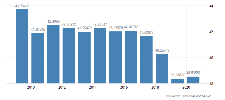 france social contributions percent of revenue wb data